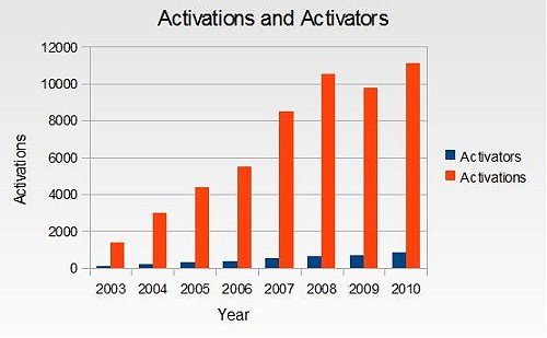 3) Total Activations, Total Activators