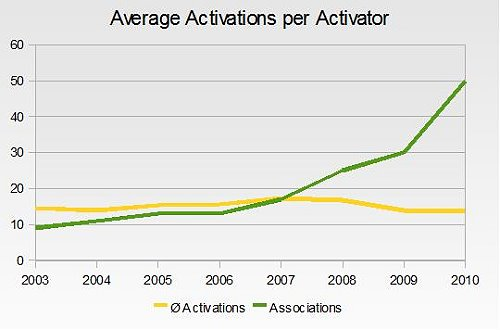 Number of Associations, Average Activations per Activator