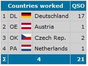 gearbeitete Länder